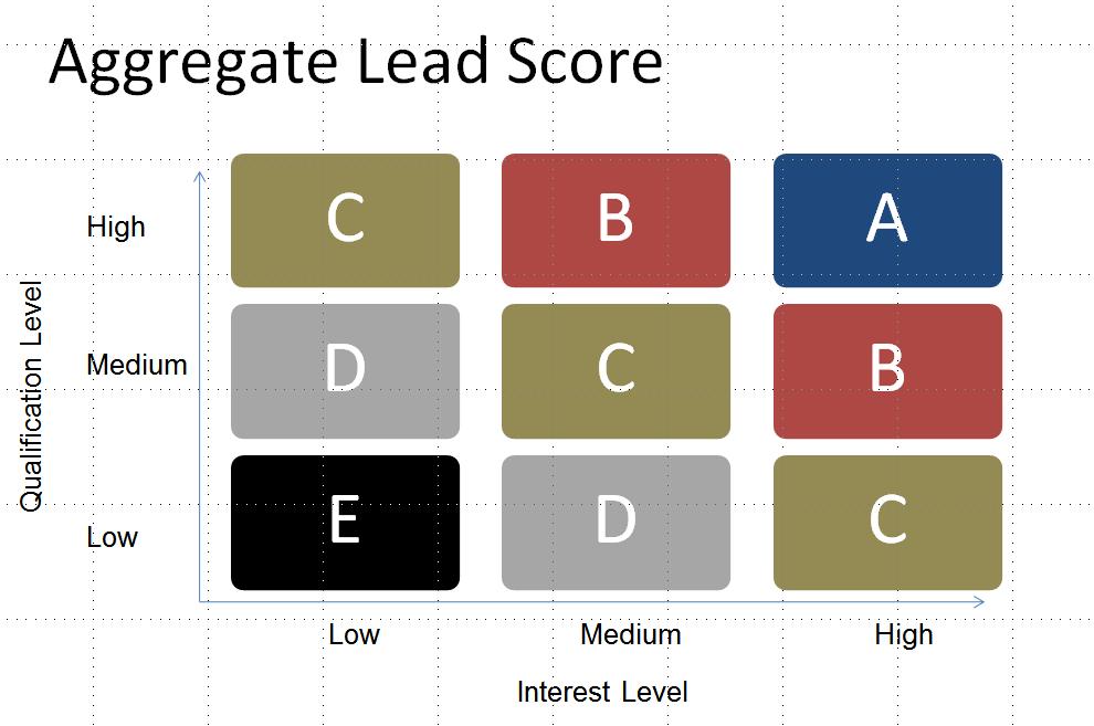 what-is-lead-nurturing