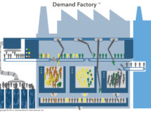 The Year of the Demand Factory™: 2015