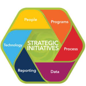 <p>We&#8217;re driven by a straightforward mission: To improve sales and marketing alignment and leverage marketing technology to drive revenue.</p>