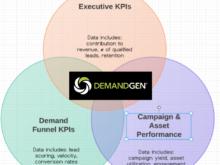 Demand Generation: The Data