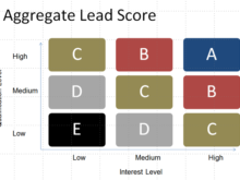 Building Your Lead Scoring Model: Essential Steps