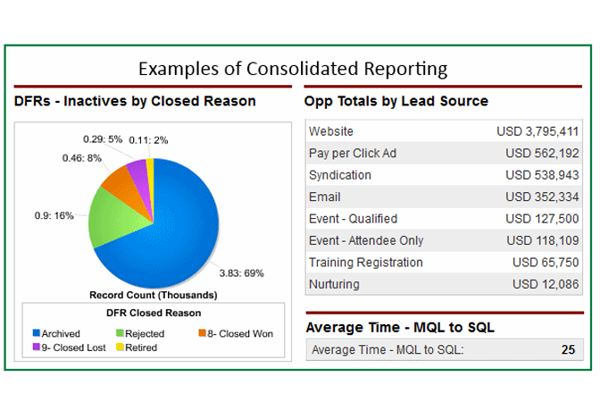 using salesforce com to track demand funnel volume and