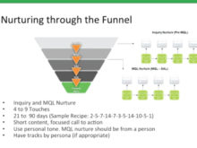 A Recipe for Building a Successful Nurture Campaign
