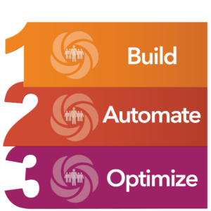 <p>Through thousands of successful projects, we take an agile approach involving these three phases.</p>