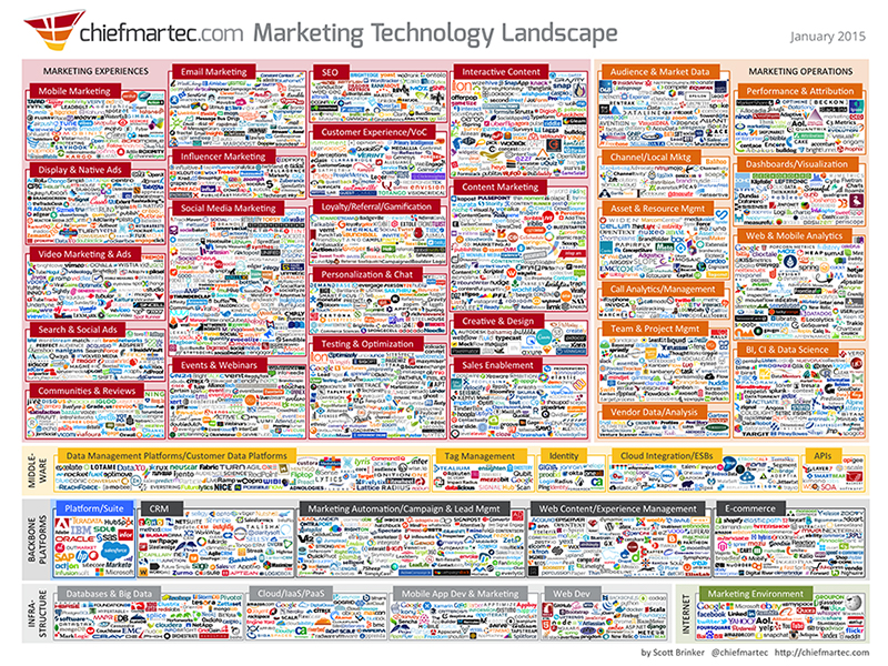 Marketing Technology