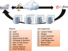 Marketo at Enterprise Scale: Key Strategies to Build a Robust CRM Integration (Part 2)