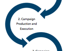 Three Phases of DemandGen Campaign Execution Services