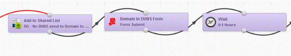 Extending Eloqua's Campaign Canvas with Form Submit Action Dashboard Example 5
