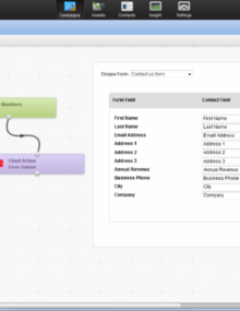 Extending Eloqua's Campaign Canvas with Form Submit Action Dashboard Example
