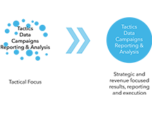 What is the Role of Strategy in Marketing Technology?_Feat