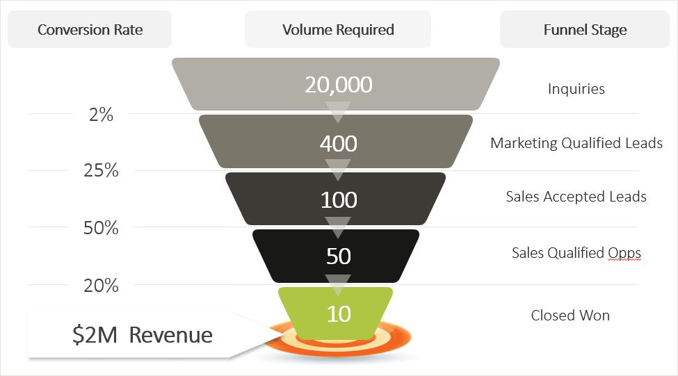 3 Tips for Making Marketing Operations More Strategic_Demand funnel image 2