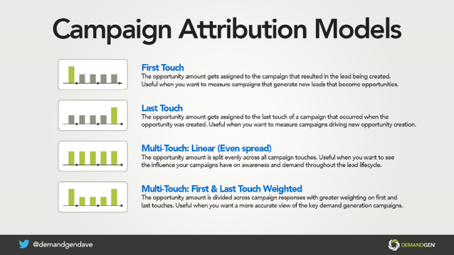 Campaign Attribution Analyzer_Attribution models Image 2