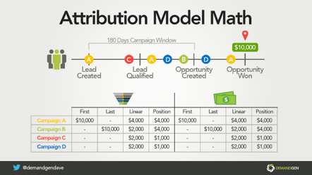 Campaign Attribution Analyzer_Attribution model math Image 3