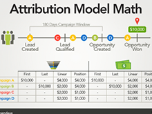 Campaign Attribution Demystified: Introducing DemandGen Campaign Attribution Analyzer