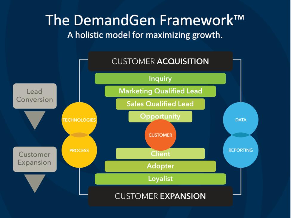 True Lead Management Framework_DemandGen Framework Funnel Image 1