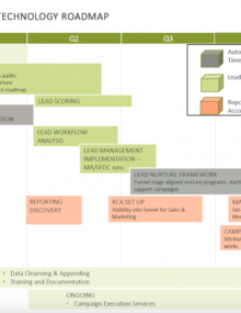 What is a Marketing Technology Roadmap?_Feat