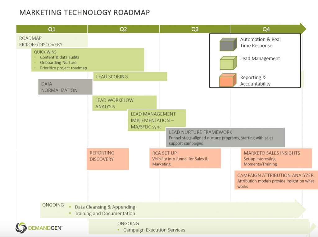 What is a Marketing Technology Roadmap?_Image 1