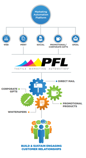 Tactile Marketing Automation™ Changes the Game_PFL Chart Image 2