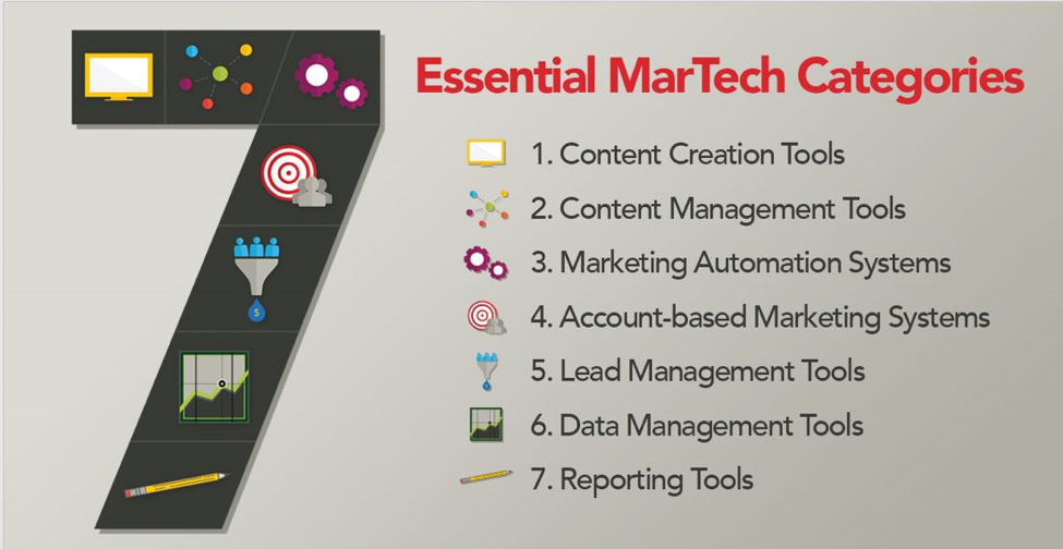 7 Essential Marketing Technology Categories_Image 1