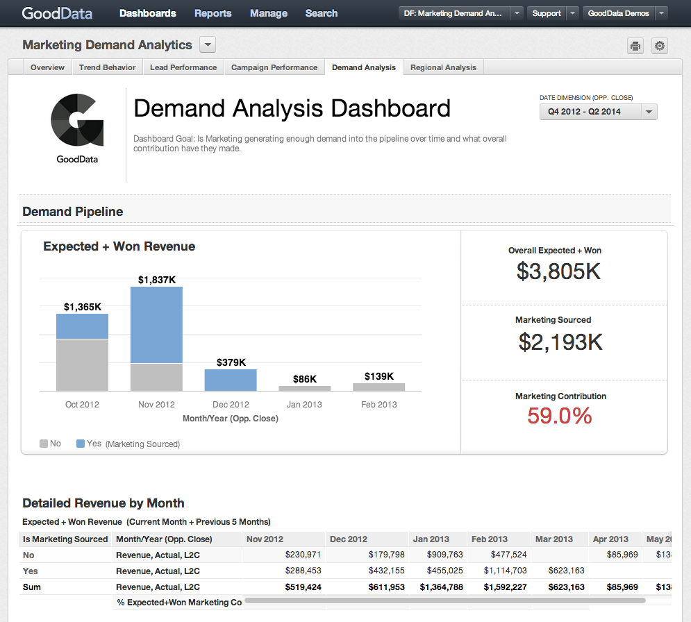 Key Metrics for Evaluating Your Marketing Automation Efforts_GoodData Dashboard Example Image 2