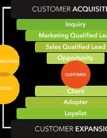 3 Critical Best Practices for Maximizing Client Lifetime Value_Feat