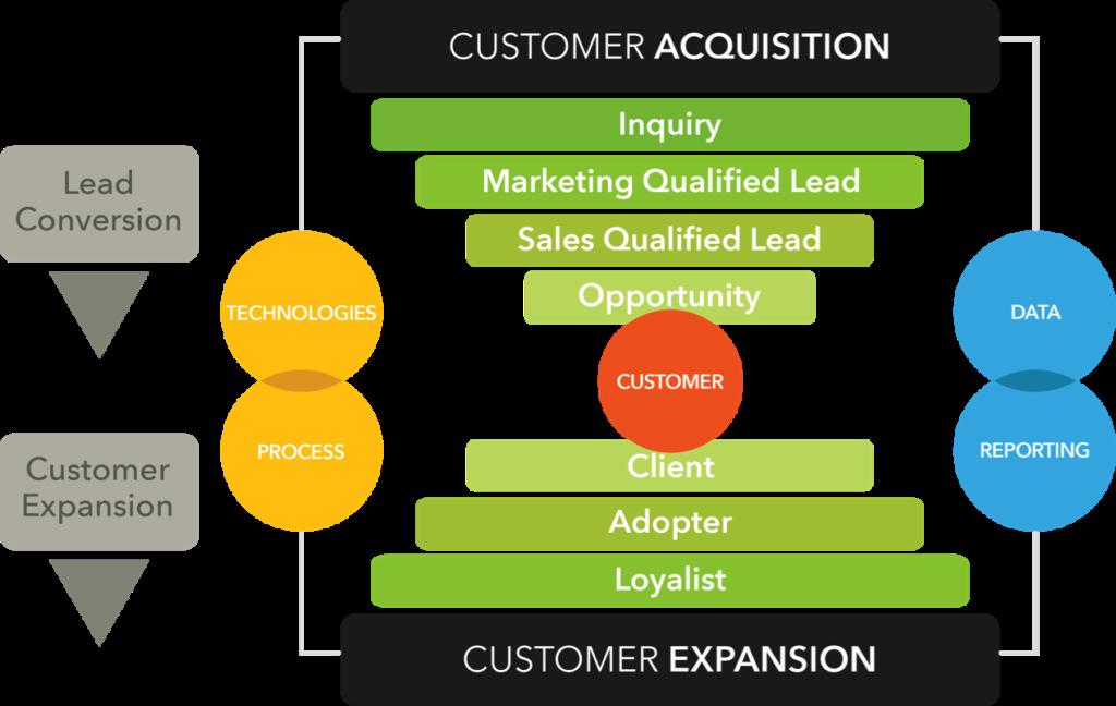 3 Critical Best Practices for Maximizing Client Lifetime Value _Client Funnel Image 1