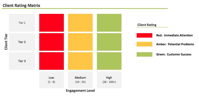 3 Critical Best Practices for Maximizing Client Lifetime Value _Client Rating Matrix Image 2