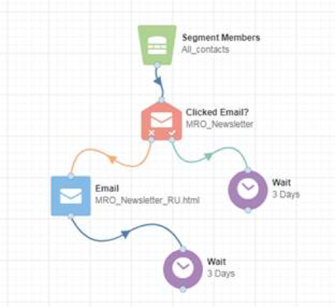 6 Steps for an Airtight Email Quality Assurance Process_Example 2