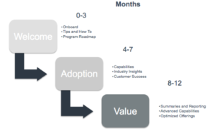 3 Absolute Must-Have Client Engagement Programs_audience segments example image 2