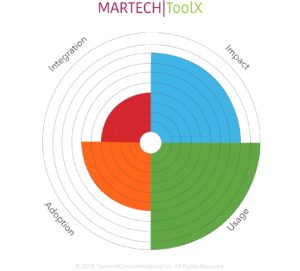 How to Assess Your MarTech Stack_Radar Chart Assessment Example