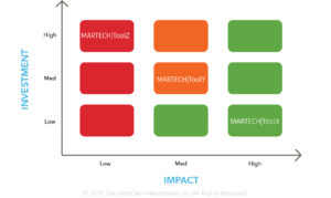 How to Assess Your MarTech Stack_ Impact Chart Assessment Example
