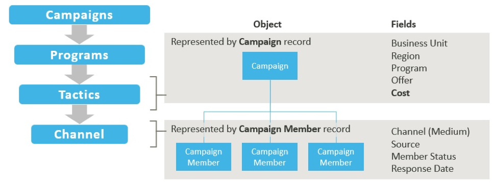 three-questions-setting-crm-campaigns_2_campaign-object-example
