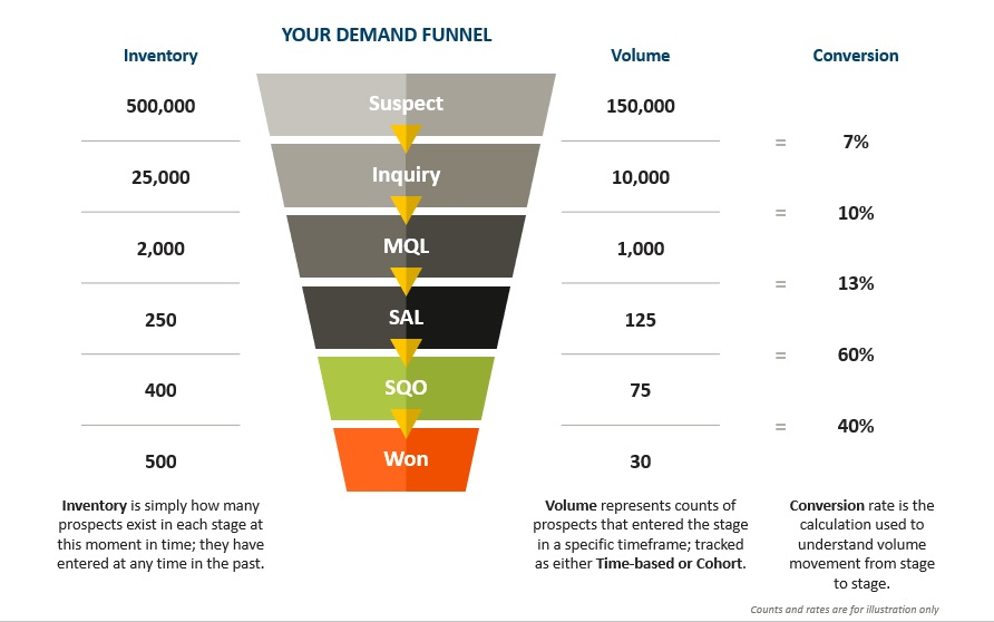 3-ways-measure-your-demand-funnel _ demand funnel example