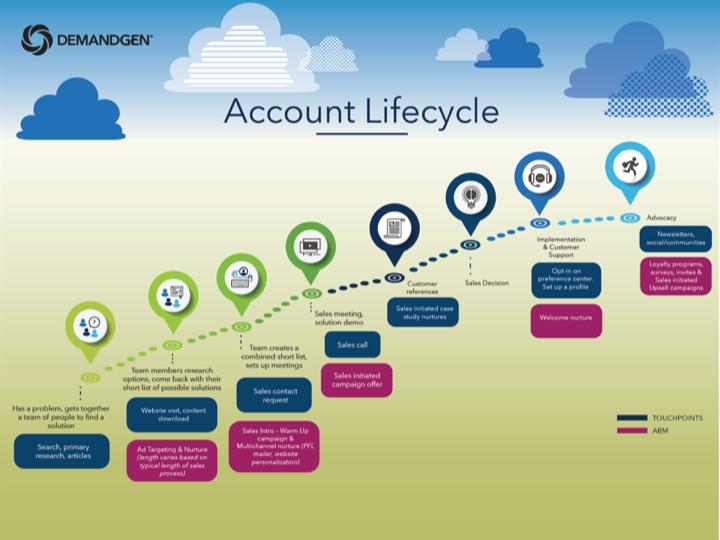 account-based-marketing-worth-it_2_demandgen