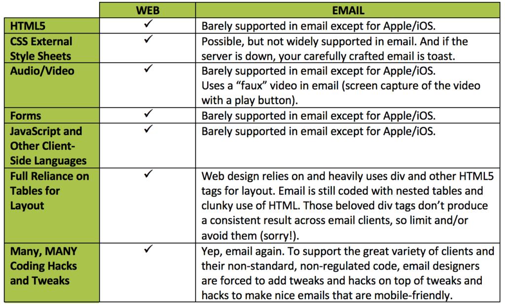 email-vs-web-design_comparison-chart