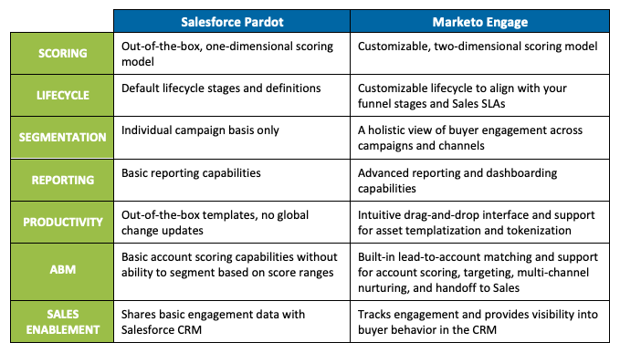 Marketo Engage vs. Salesforce Pardot: Which Marketing Automation Platform Is Right for You?