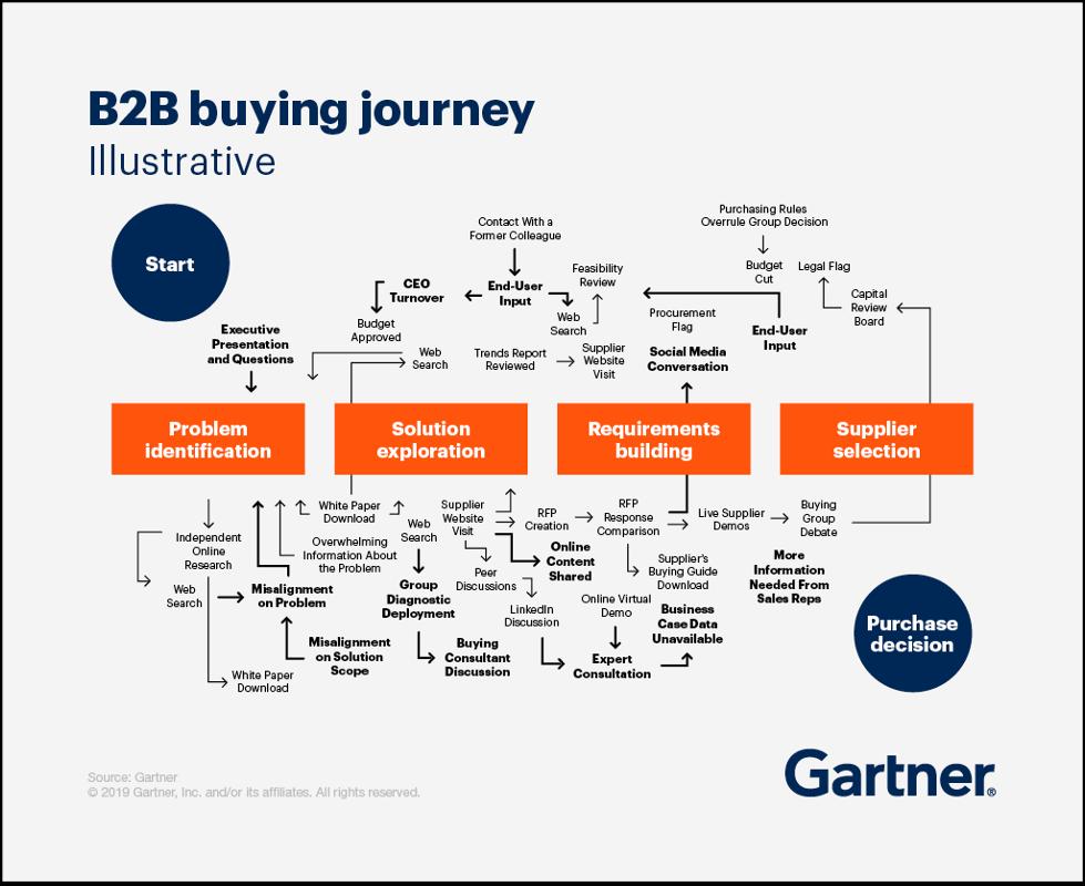 buyers journey for b2b companies