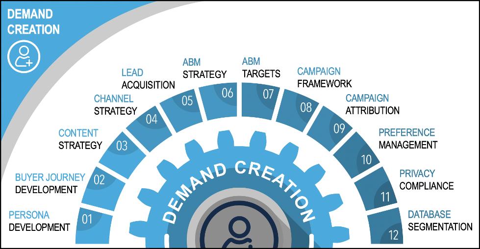 Demand Creation diagram