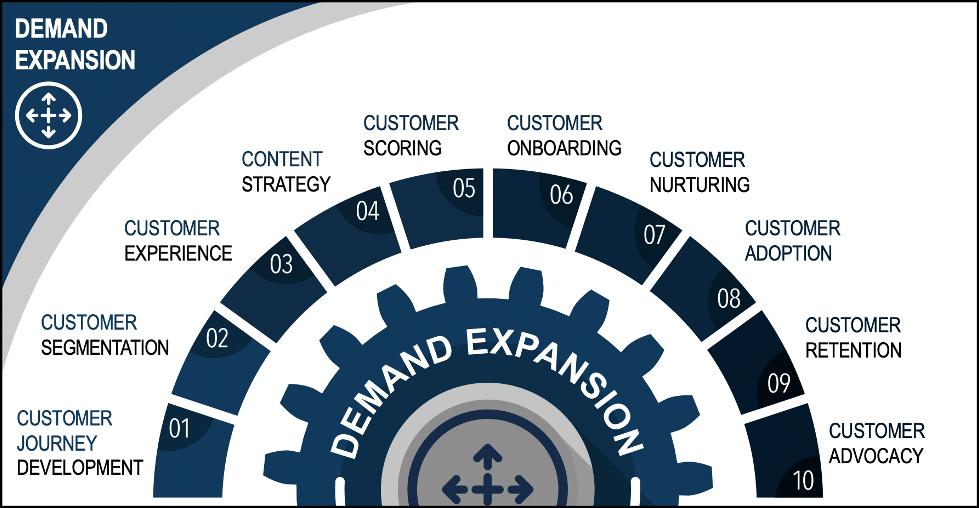 Demand Expansion diagram